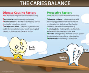 tooth-caries-balance